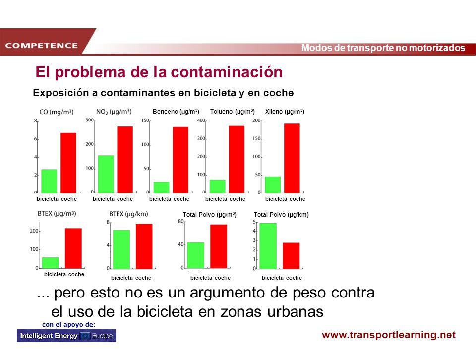 Exposición a contaminantes en bicicleta y en coche