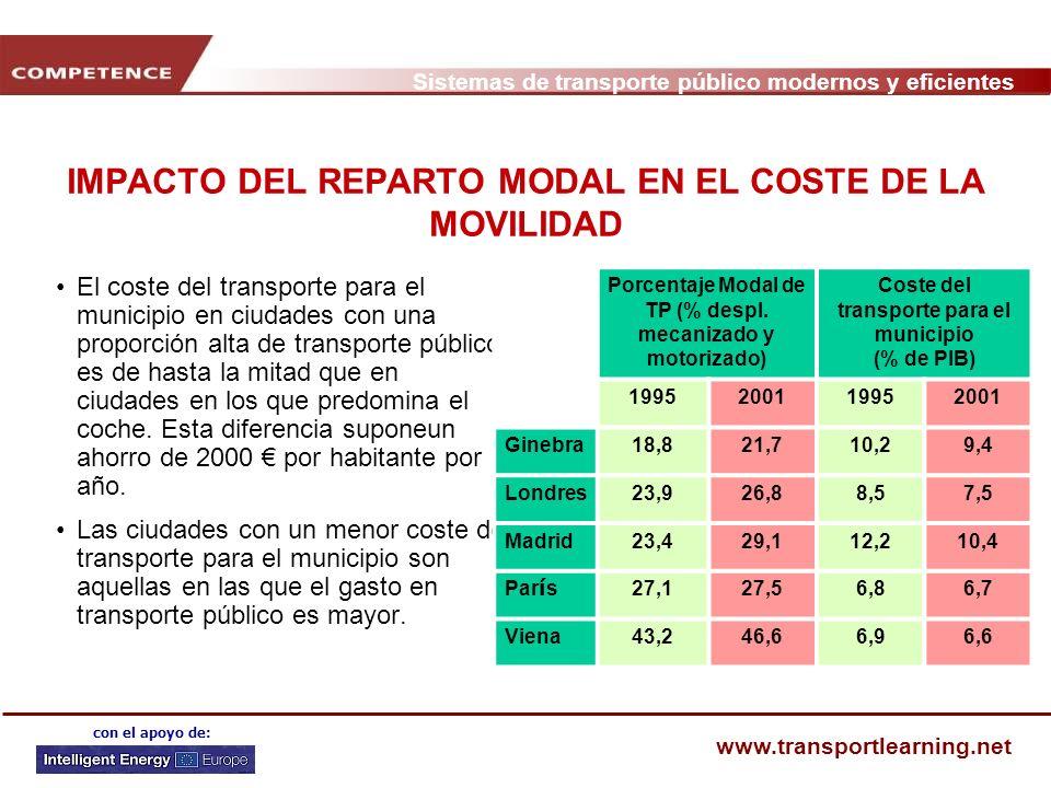 IMPACTO DEL REPARTO MODAL EN EL COSTE DE LA MOVILIDAD