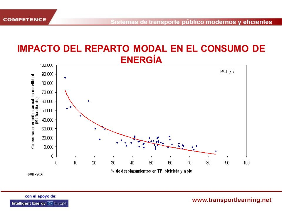 IMPACTO DEL REPARTO MODAL EN EL CONSUMO DE ENERGÍA