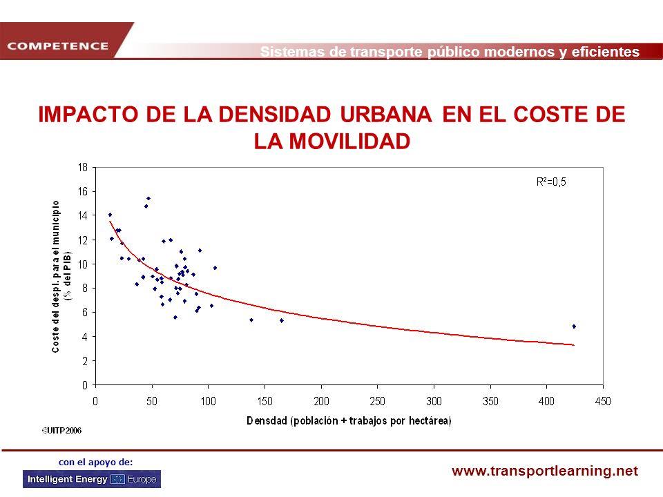 IMPACTO DE LA DENSIDAD URBANA EN EL COSTE DE LA MOVILIDAD
