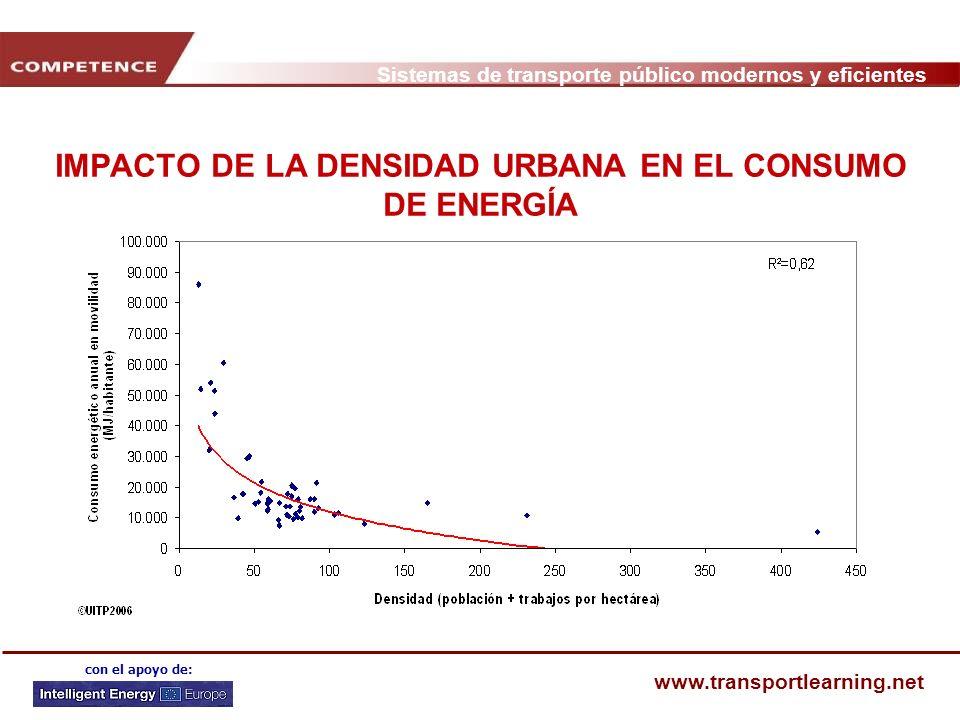 IMPACTO DE LA DENSIDAD URBANA EN EL CONSUMO DE ENERGÍA