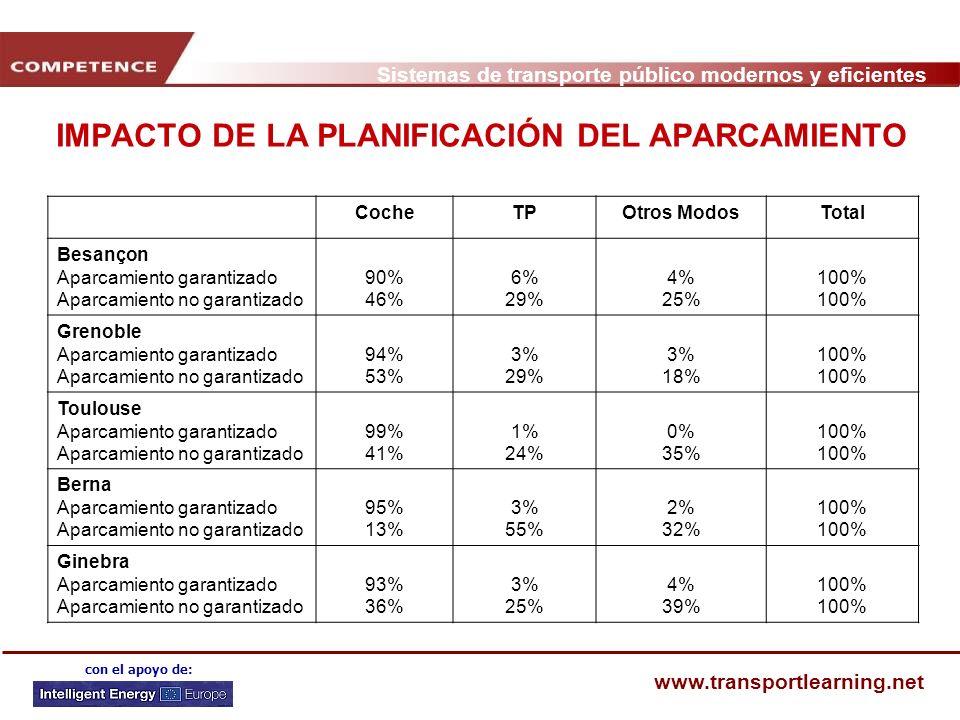 IMPACTO DE LA PLANIFICACIÓN DEL APARCAMIENTO