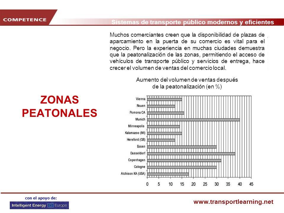 Aumento del volumen de ventas después de la peatonalización (en %)