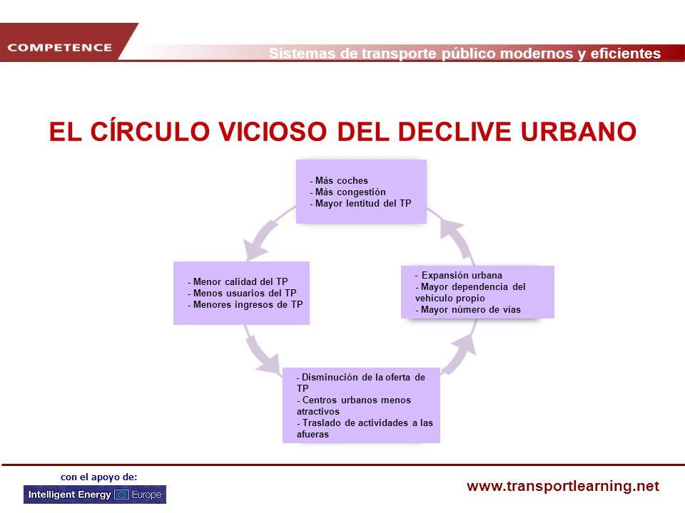 EL CÍRCULO VICIOSO DEL DECLIVE URBANO