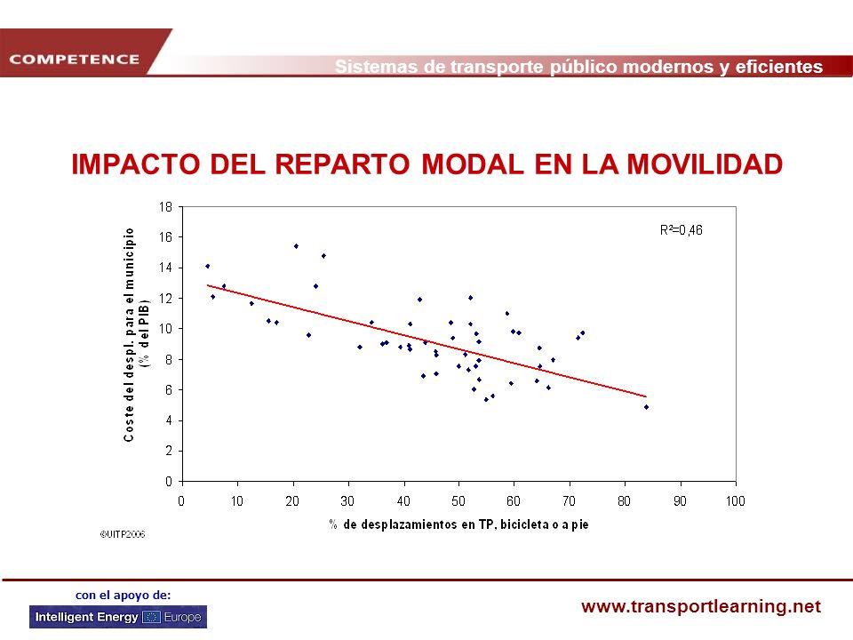 IMPACTO DEL REPARTO MODAL EN LA MOVILIDAD