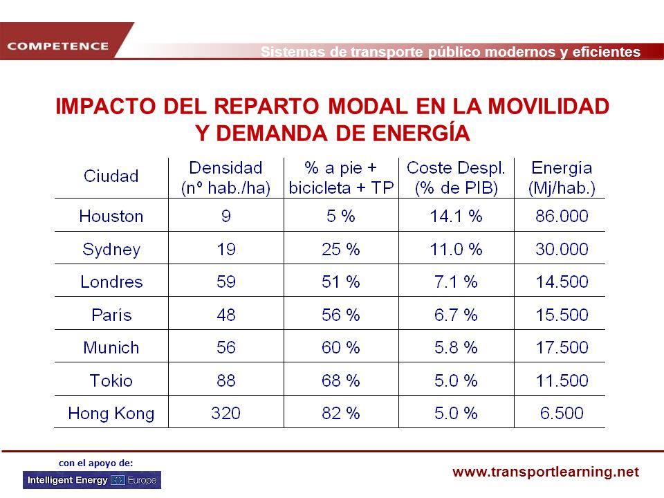 IMPACTO DEL REPARTO MODAL EN LA MOVILIDAD Y DEMANDA DE ENERGÍA