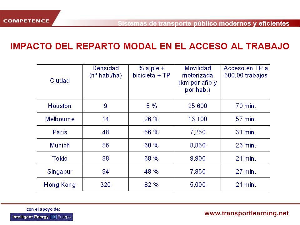 IMPACTO DEL REPARTO MODAL EN EL ACCESO AL TRABAJO