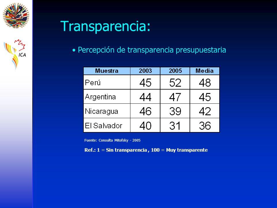 Transparencia: Percepción de transparencia presupuestaria