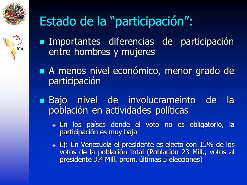 Estado de la participación :