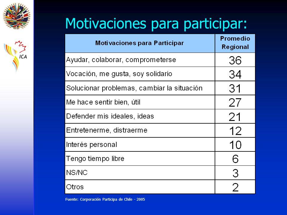 Motivaciones para participar: