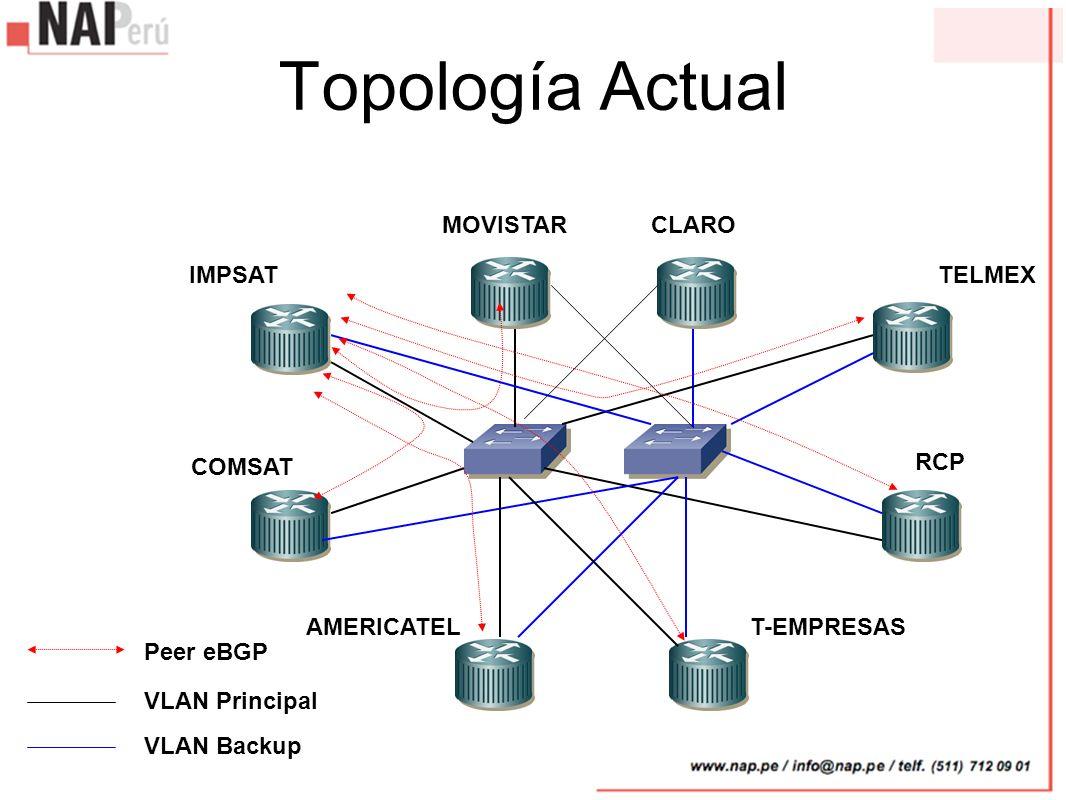 Topología Actual MOVISTAR CLARO IMPSAT TELMEX COMSAT RCP AMERICATEL