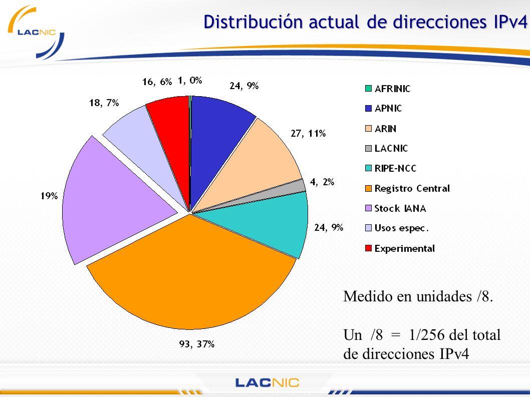 Distribución actual de direcciones IPv4