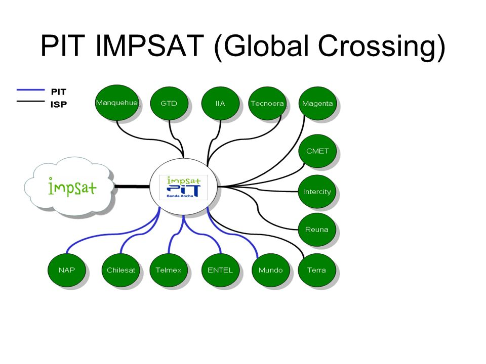 PIT IMPSAT (Global Crossing)