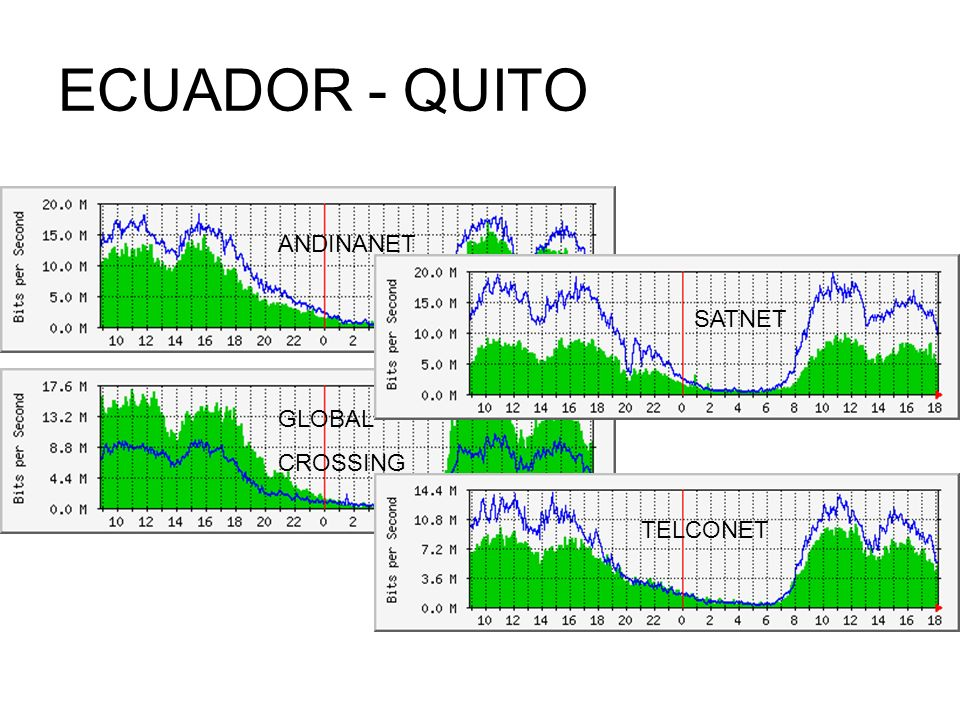 ECUADOR - QUITO ANDINANET SATNET GLOBAL CROSSING TELCONET