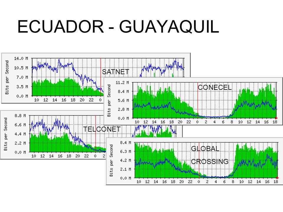 ECUADOR - GUAYAQUIL SATNET CONECEL TELCONET GLOBAL CROSSING