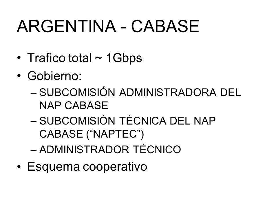 ARGENTINA - CABASE Trafico total ~ 1Gbps Gobierno: Esquema cooperativo