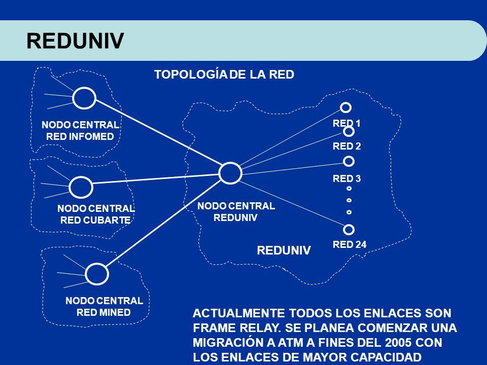 REDUNIV TOPOLOGÍA DE LA RED ACTUALMENTE TODOS LOS ENLACES SON