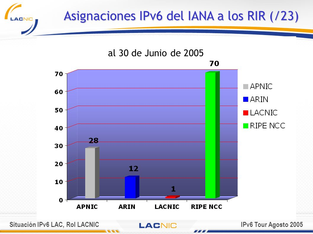 Asignaciones IPv6 del IANA a los RIR (/23)