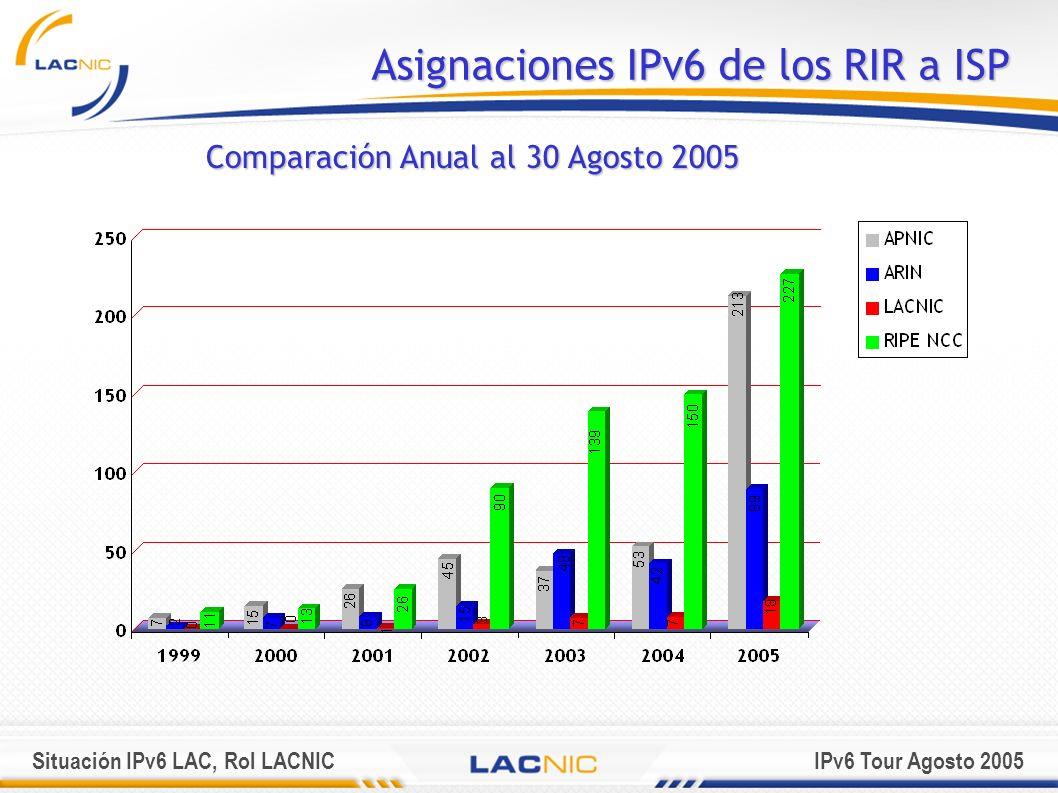 Asignaciones IPv6 de los RIR a ISP