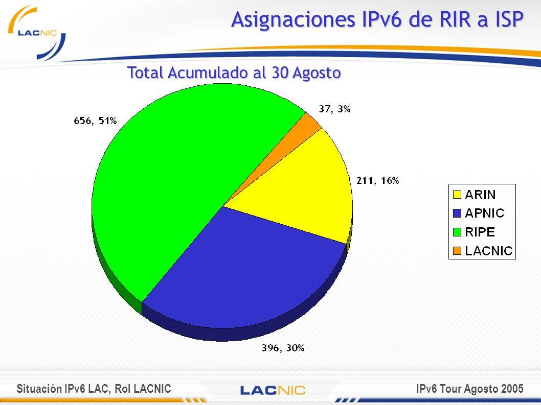 Asignaciones IPv6 de RIR a ISP