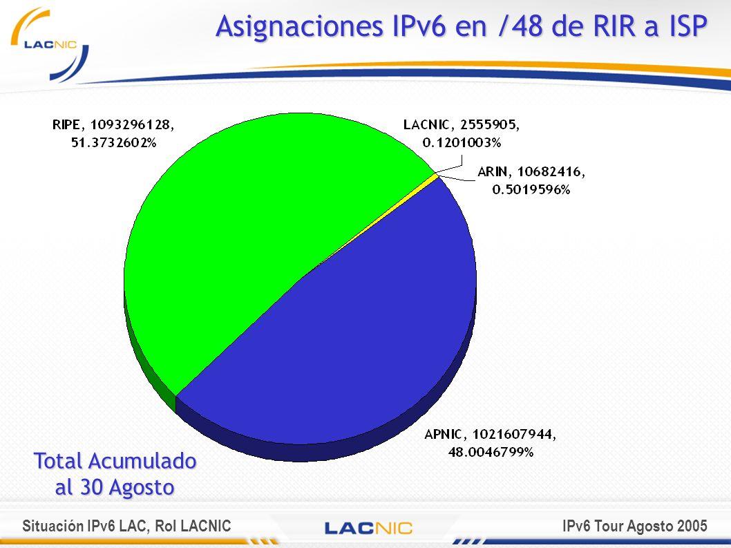Asignaciones IPv6 en /48 de RIR a ISP