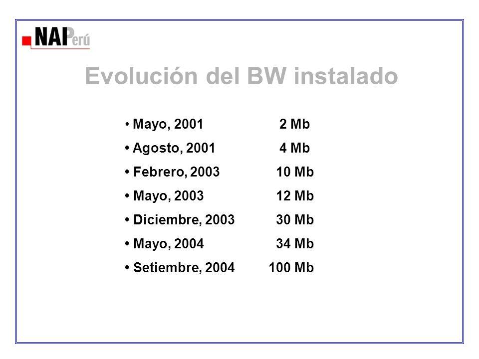 Evolución del BW instalado