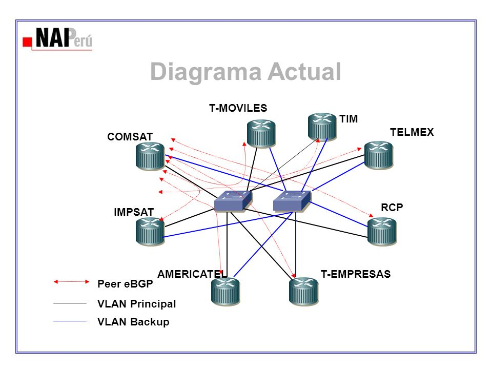 Diagrama Actual IMPSAT COMSAT AMERICATEL T-EMPRESAS RCP TELMEX