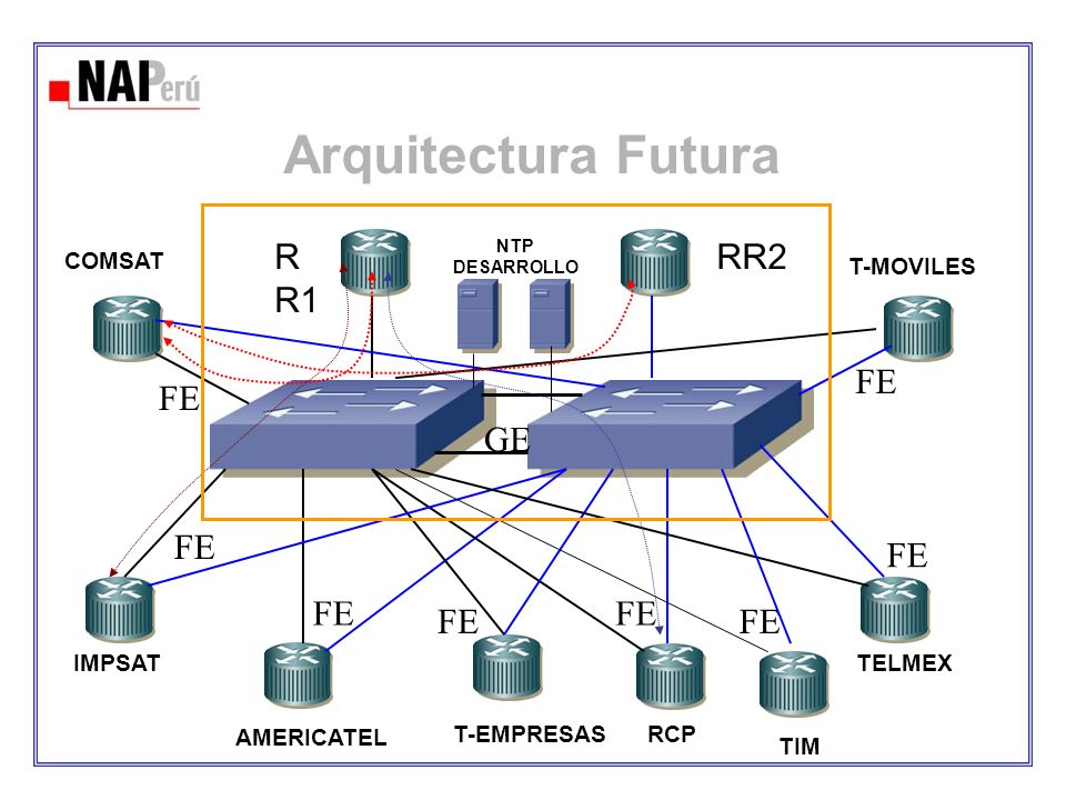 Arquitectura Futura RR1 RR2 FE FE GE FE FE FE FE FE FE COMSAT
