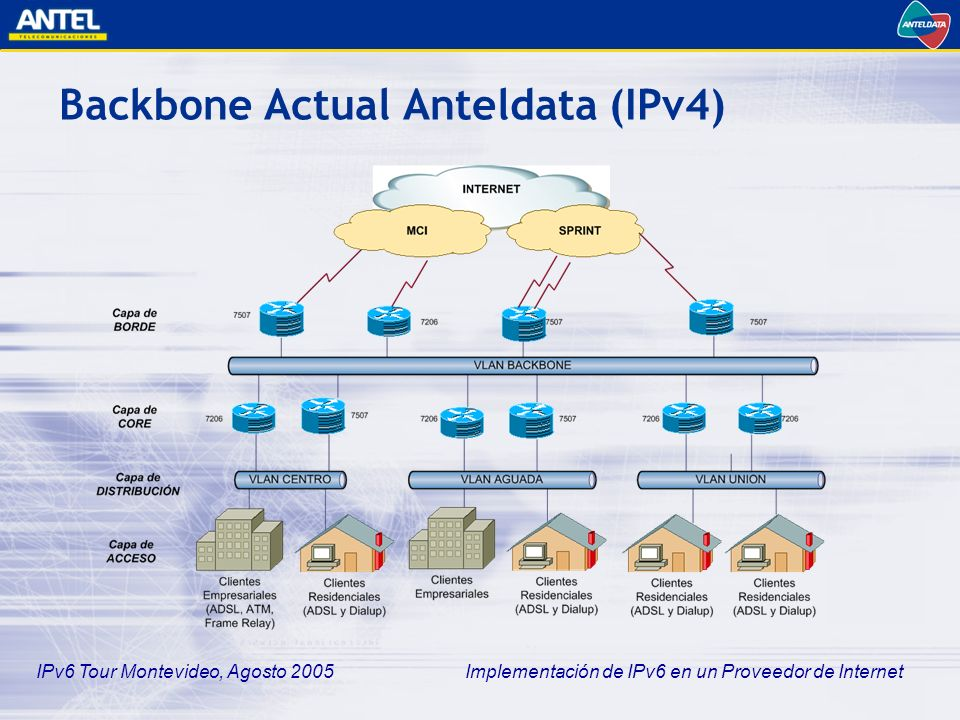 Backbone Actual Anteldata (IPv4)