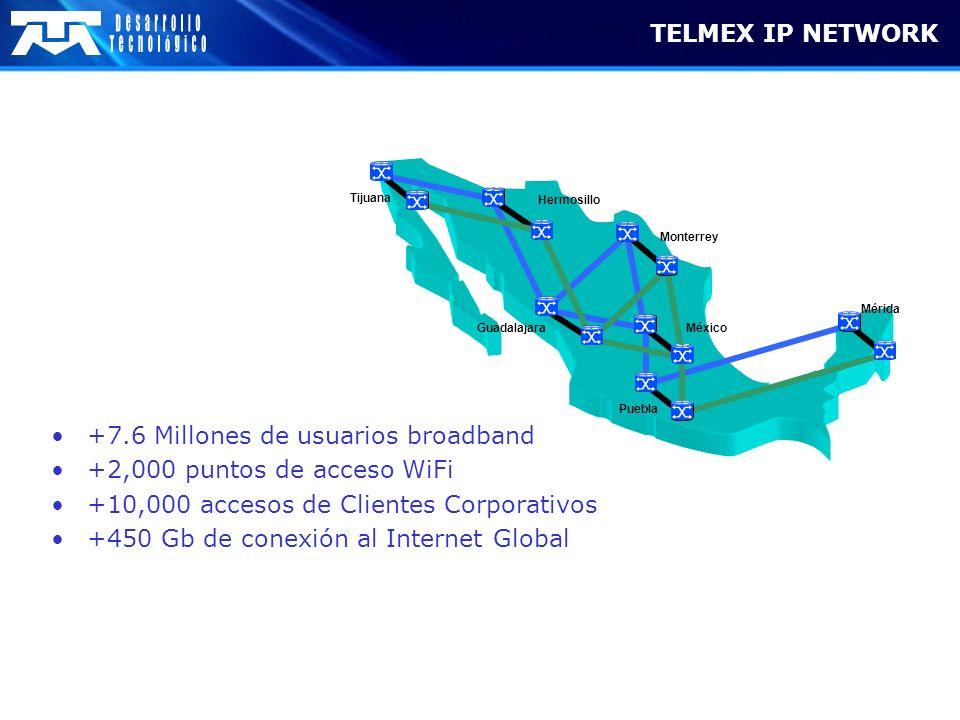+7.6 Millones de usuarios broadband +2,000 puntos de acceso WiFi