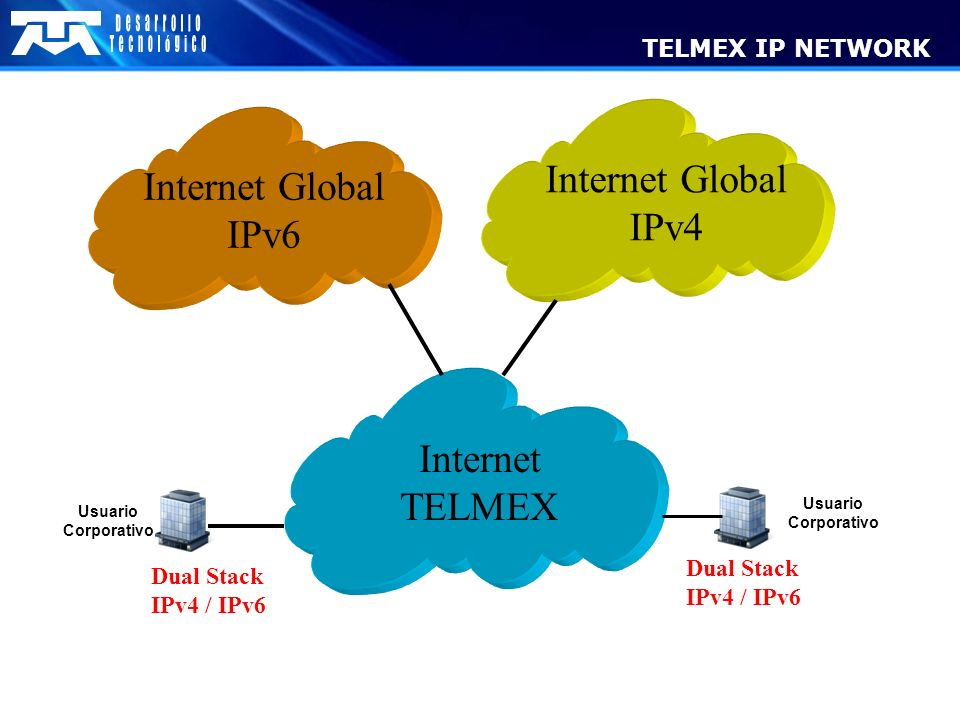 Internet Global Internet Global IPv4 IPv6 Internet TELMEX