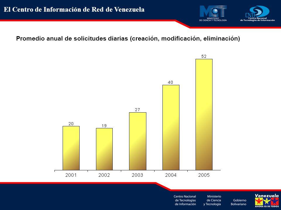 El Centro de Información de Red de Venezuela
