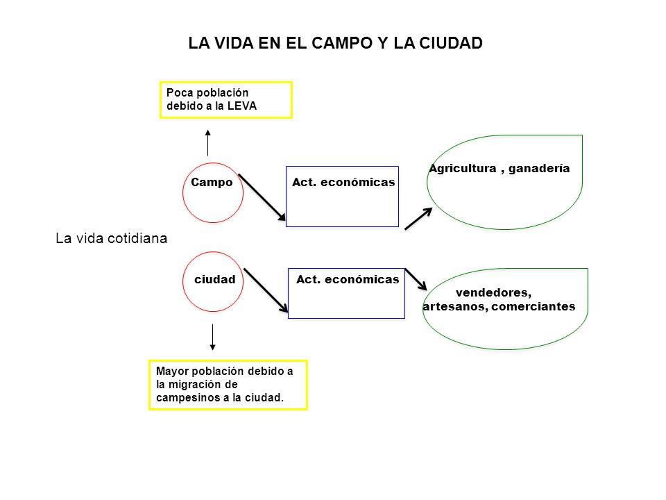 LA VIDA EN EL CAMPO Y LA CIUDAD