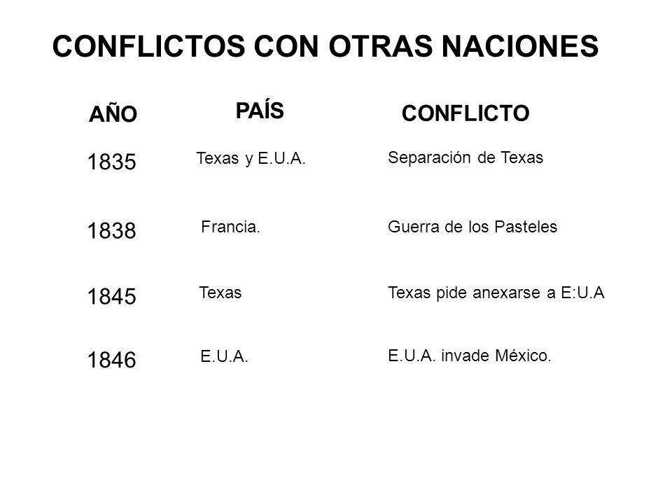 CONFLICTOS CON OTRAS NACIONES