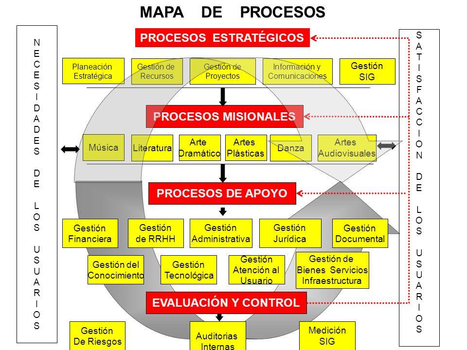 Procesos estrat gicos ppt descargar for Mapa de procesos de un restaurante