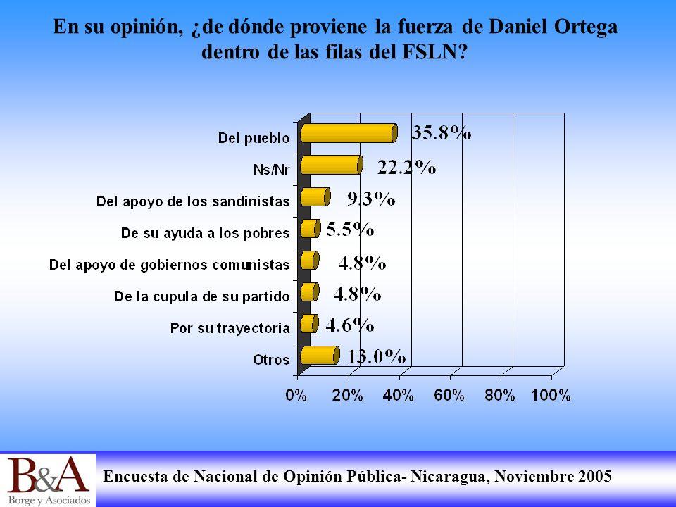 En su opinión, ¿de dónde proviene la fuerza de Daniel Ortega dentro de las filas del FSLN