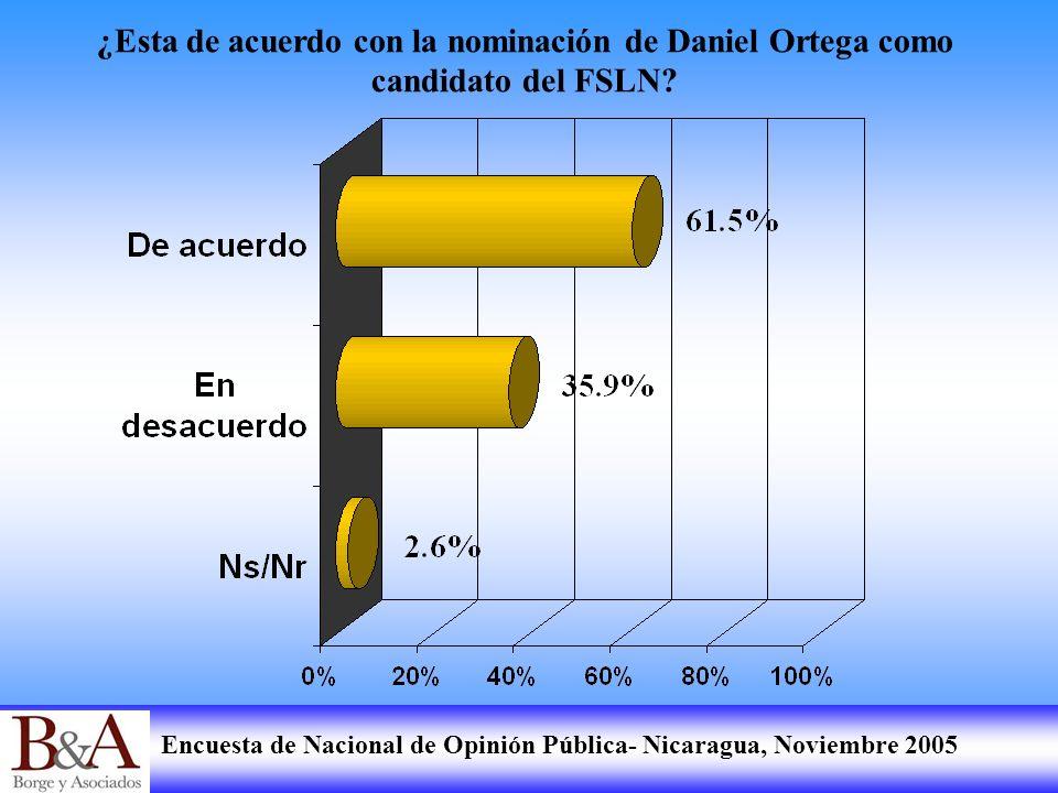 ¿Esta de acuerdo con la nominación de Daniel Ortega como candidato del FSLN