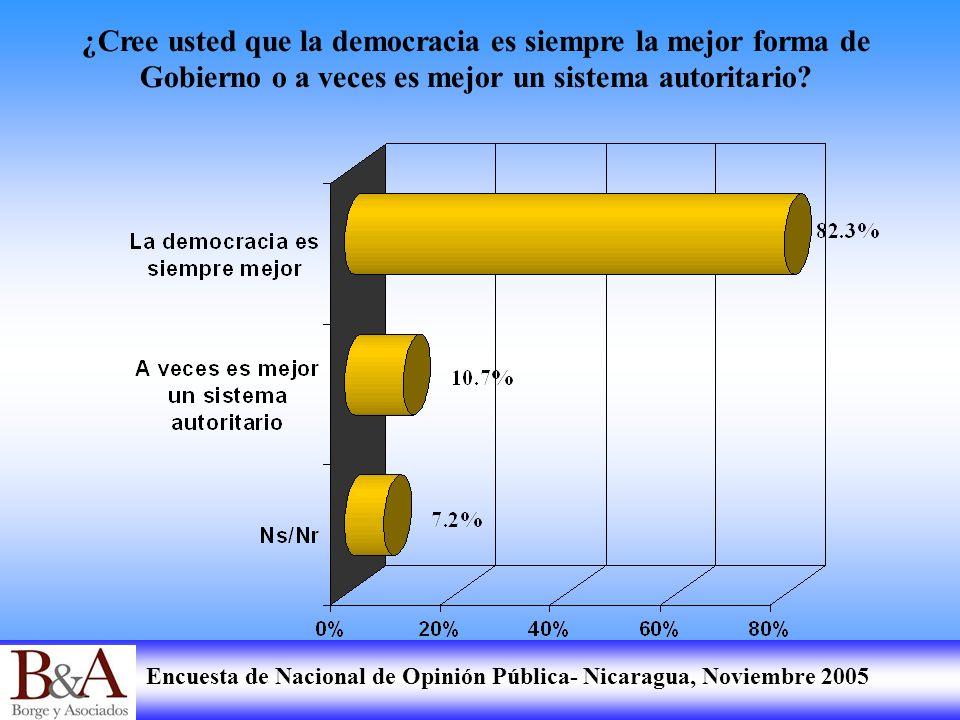¿Cree usted que la democracia es siempre la mejor forma de Gobierno o a veces es mejor un sistema autoritario
