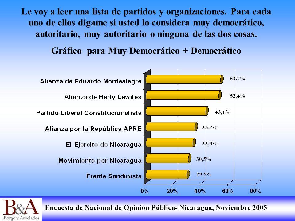 Gráfico para Muy Democrático + Democrático
