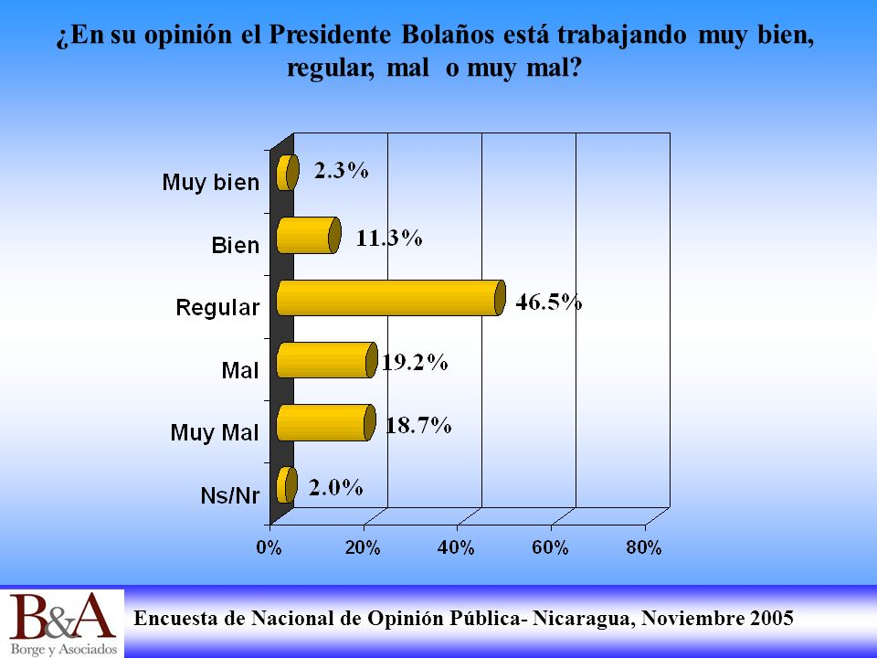 ¿En su opinión el Presidente Bolaños está trabajando muy bien, regular, mal o muy mal