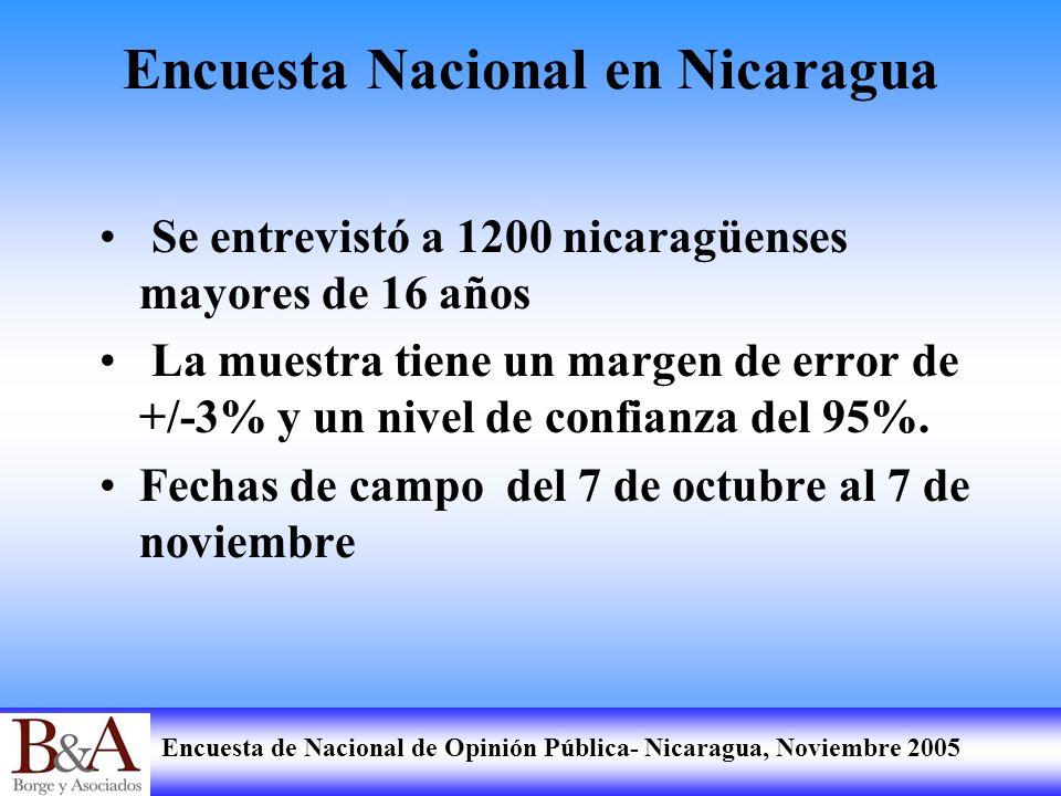 Encuesta Nacional en Nicaragua