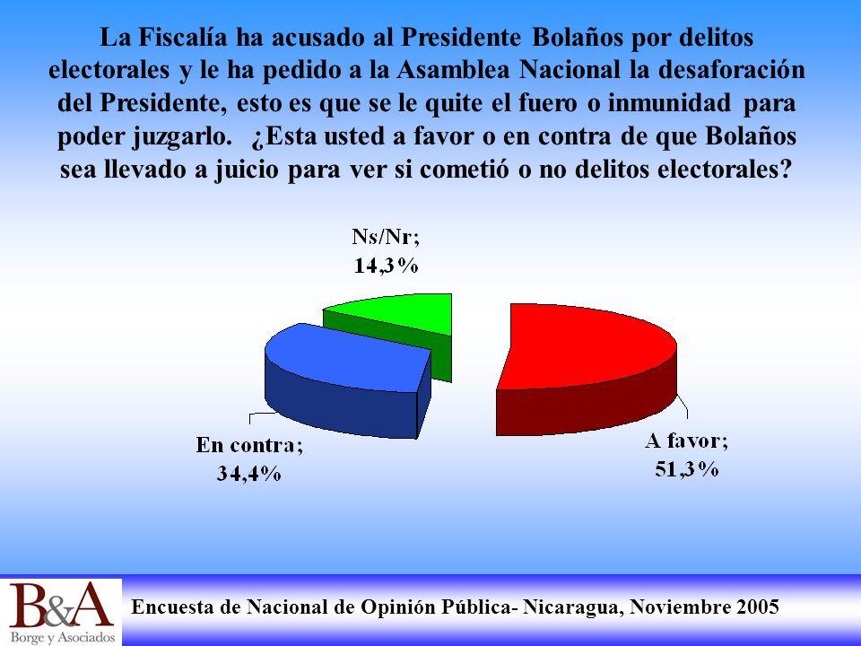 La Fiscalía ha acusado al Presidente Bolaños por delitos electorales y le ha pedido a la Asamblea Nacional la desaforación del Presidente, esto es que se le quite el fuero o inmunidad para poder juzgarlo.