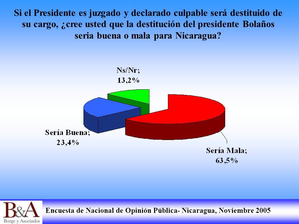 Si el Presidente es juzgado y declarado culpable será destituido de su cargo, ¿cree usted que la destitución del presidente Bolaños seria buena o mala para Nicaragua