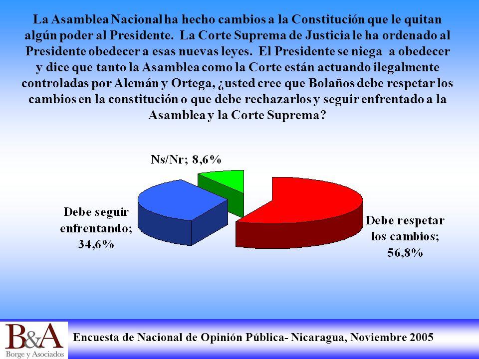 La Asamblea Nacional ha hecho cambios a la Constitución que le quitan algún poder al Presidente.