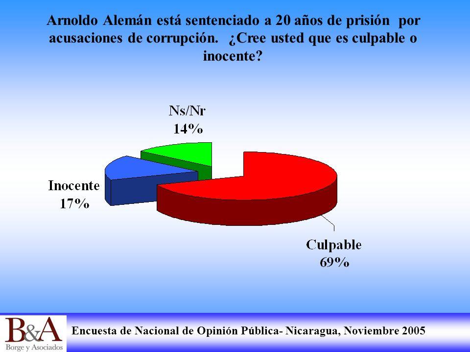 Arnoldo Alemán está sentenciado a 20 años de prisión por acusaciones de corrupción.