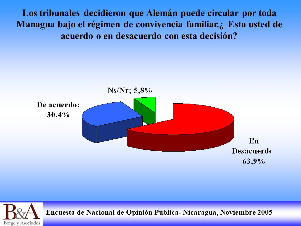 Los tribunales decidieron que Alemán puede circular por toda Managua bajo el régimen de convivencia familiar.¿ Esta usted de acuerdo o en desacuerdo con esta decisión