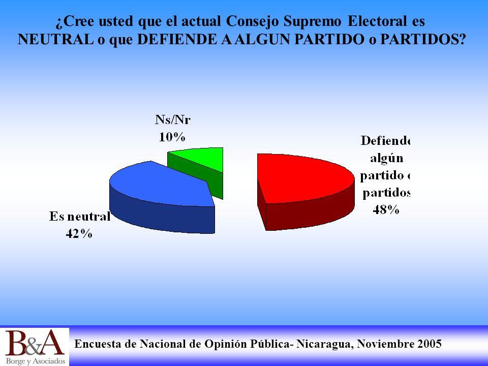 ¿Cree usted que el actual Consejo Supremo Electoral es NEUTRAL o que DEFIENDE A ALGUN PARTIDO o PARTIDOS