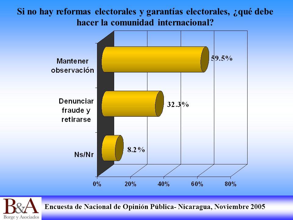 Si no hay reformas electorales y garantías electorales, ¿qué debe hacer la comunidad internacional