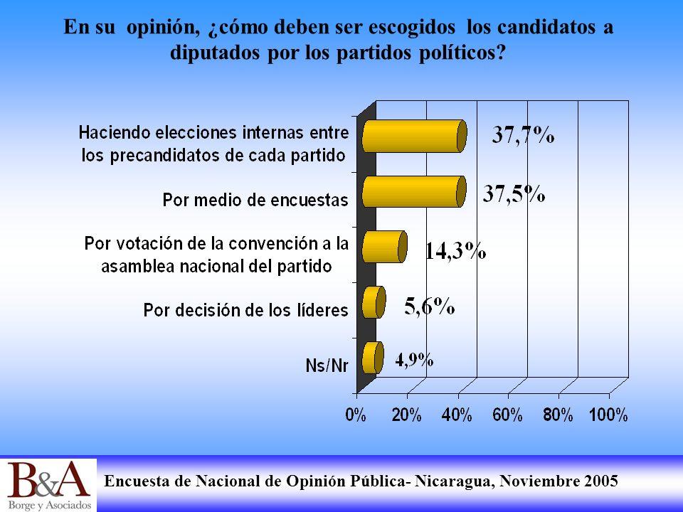En su opinión, ¿cómo deben ser escogidos los candidatos a diputados por los partidos políticos