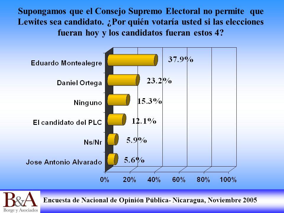 Supongamos que el Consejo Supremo Electoral no permite que Lewites sea candidato.